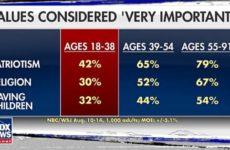 Fox: американская молодёжь не считает большой ценностью патриотизм, веру в Бога и рождение детей