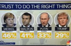MSNBC написал о доверии к Путину и Трампу в мире